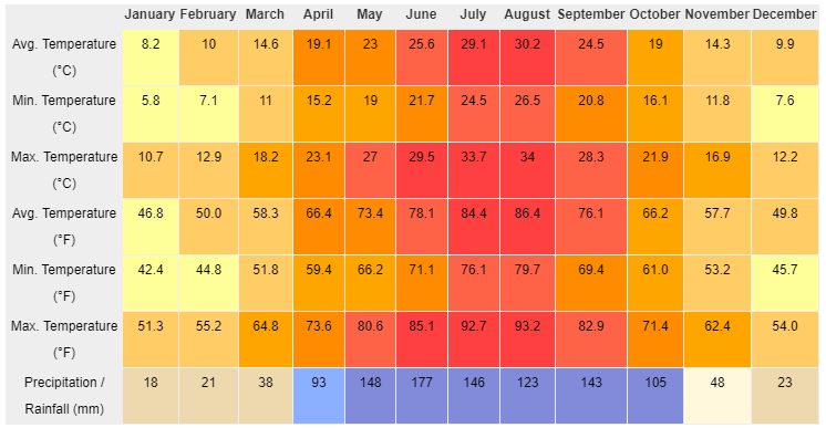 Chongqing Weather and Climate by Month